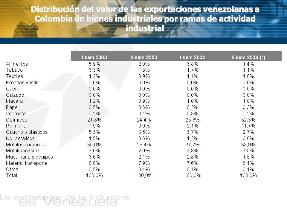 La balanza comercial de bienes industriales entre los dos países es negativa y a lo largo del período analizado ha aumentado el saldo favorable a Colombia Entre las importaciones de bienes industriales desde Colombia destacan las correspondientes a Alimentos 15%, Productos Químicos (20%) y Material de Transporte (20%) Las exportaciones venezolanas se verán afectadas en los rubros de Metales básicos (33%), Productos Químicos (32%), Productos de la Refinación (11%) y Material de Transporte (8%) La suspensión del comercio binacional afecta más a Colombia que a Venezuela si se analiza en función del valor de los flujos de comercio de bienes industriales