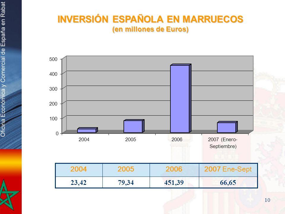 10 451,39 2006 66,65 2007 Ene-Sept 79,3423,42 20052004 0 100 200 300 400 500 2004200520062007 (Enero- Septiembre) INVERSIÓN ESPAÑOLA EN MARRUECOS (en