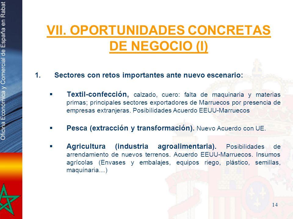 14 VII. OPORTUNIDADES CONCRETAS DE NEGOCIO (I) 1.Sectores con retos importantes ante nuevo escenario: Textil-confección, calzado, cuero: falta de maqu