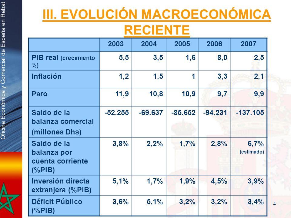 4 III. EVOLUCIÓN MACROECONÓMICA RECIENTE 20032004200520062007 PIB real (crecimiento %) 5,53,51,68,02,5 Inflación1,21,513,32,1 Paro11,910,810,99,79,9 S