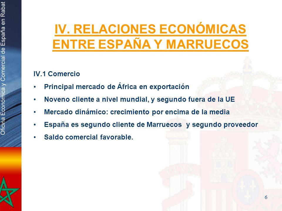6 IV. RELACIONES ECONÓMICAS ENTRE ESPAÑA Y MARRUECOS IV.1 Comercio Principal mercado de África en exportación Noveno cliente a nivel mundial, y segund