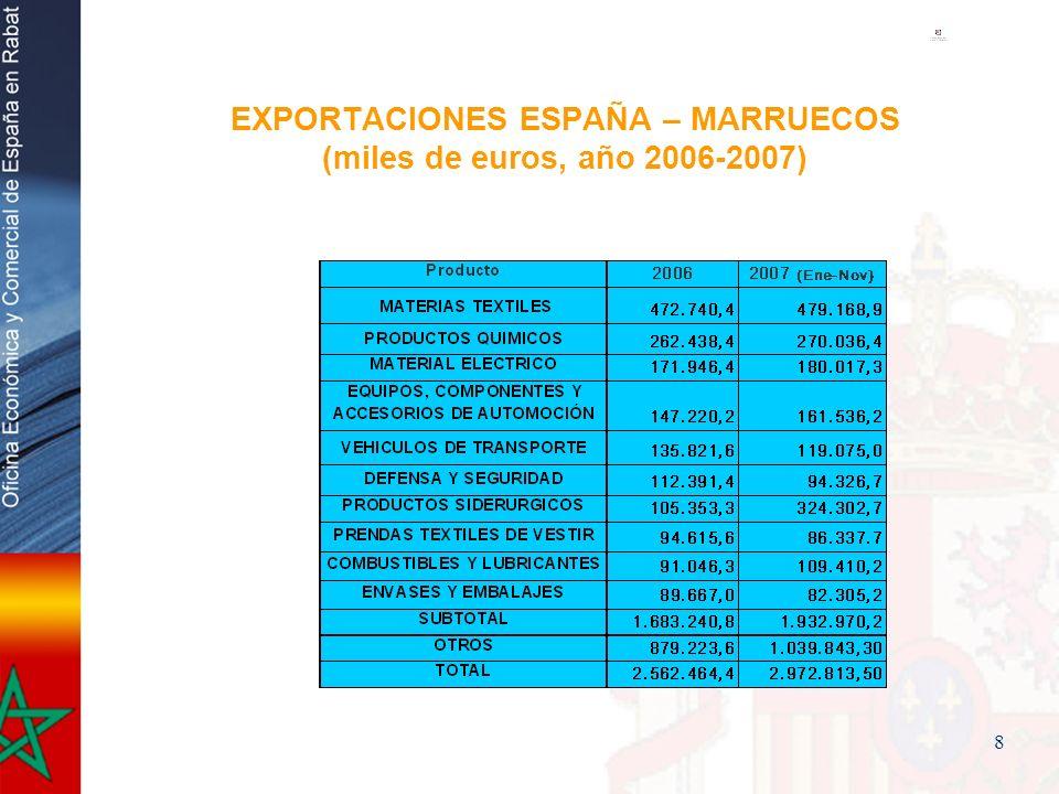 9 IMPORTACIONES ESPAÑA – MARRUECOS (miles de euros, 2006-2007) PRODUCTO 20062007 ( Ene-Nov ) PRENDAS TEXTILES DE VESTIR 852.012,0 849.666,7 MAQUINARIA Y MATERIAL ELÉCTRICO 471.286,5 550.958,6 PESCADOS, MOLUSCOS Y CRUSTÁCEOS FRESCOS Y CONGELADOS 371.537,0363.288,2 PRODUCTOS SIN ELABORAR 151.563,5164.964,5 PRODUCTOS HORTOFRUTÍCOLAS FRESCOS Y CONGELADOS 98.349,4124.829,4 PREPARADOS Y CONSERVAS DE PESCADO Y MARISCO 62.335,950.757,5 CALZADO 55.030,934.298,4 PRODUCTOS QUIMICOS 53.080,053.533,5 VEHICULOS DE TRANSPORTE 35.039,952.383,6 SUBTOTAL 2.161.399,22.280.351,2 OTROS 270.829,8175.880,4 TOTAL 2.432.229,02.564.861,1