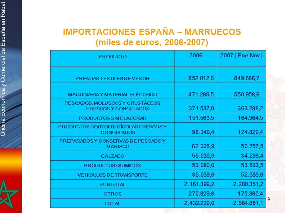 9 IMPORTACIONES ESPAÑA – MARRUECOS (miles de euros, 2006-2007) PRODUCTO 20062007 ( Ene-Nov ) PRENDAS TEXTILES DE VESTIR 852.012,0 849.666,7 MAQUINARIA