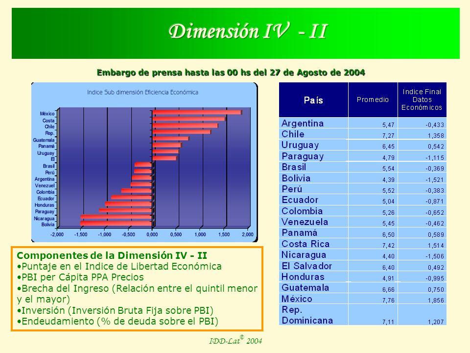 Embargo de prensa hasta las 00 hs del 27 de Agosto de 2004 IDD-Lat © 2004 Componentes de la Dimensión IV - I Desempeño en Salud Desempeño en Educación Desempleo Urbano Hogares bajo la línea de la pobreza
