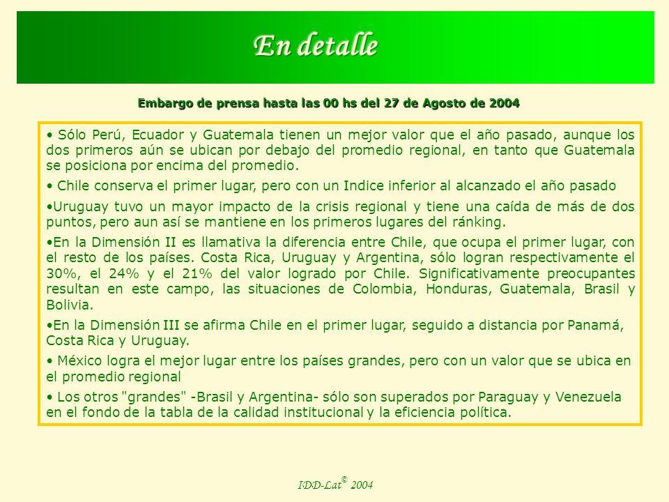Embargo de prensa hasta las 00 hs del 27 de Agosto de 2004 IDD-Lat © 2004 Aumento de la fragmentación política en los congresos.