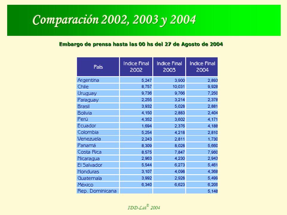 Embargo de prensa hasta las 00 hs del 27 de Agosto de 2004 IDD-Lat © 2004