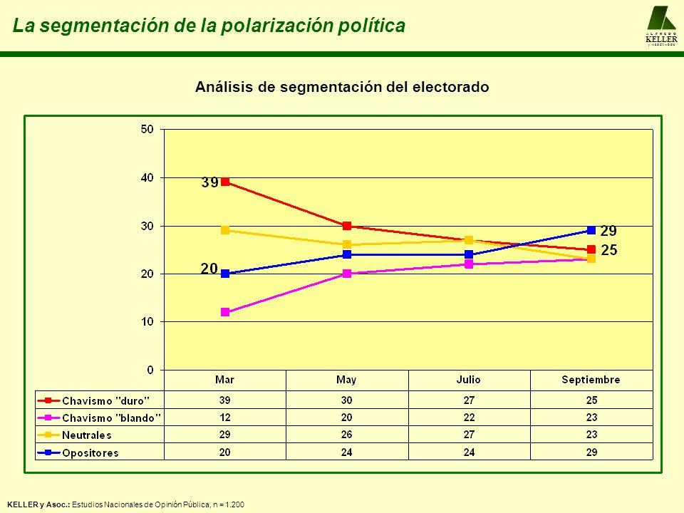 A L F R E D O KELLER y A S O C I A D O S KELLER y Asoc.: Estudios Nacionales de Opinión Pública, n = 1.200 La segmentación de la polarización política Análisis de segmentación del electorado