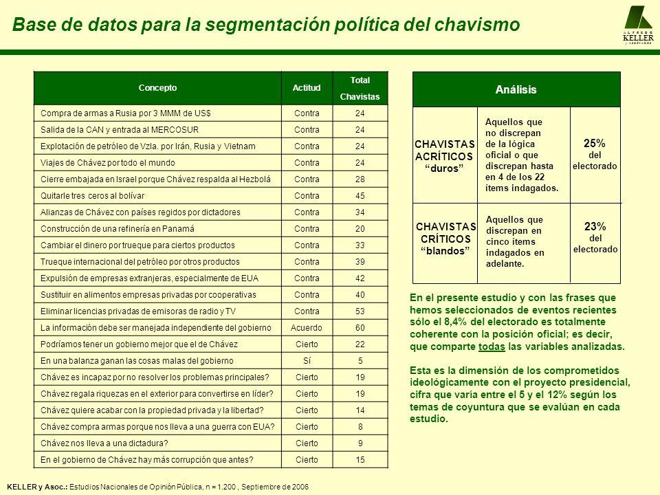 A L F R E D O KELLER y A S O C I A D O S Base de datos para la segmentación política del chavismo KELLER y Asoc.: Estudios Nacionales de Opinión Pública, n = 1.200, Septiembre de 2006 Análisis CHAVISTAS ACRÍTICOS duros CHAVISTAS CRÍTICOS blandos Aquellos que no discrepan de la lógica oficial o que discrepan hasta en 4 de los 22 ítems indagados.