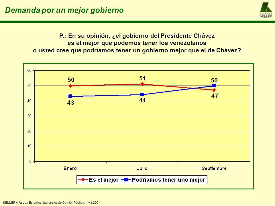 A L F R E D O KELLER y A S O C I A D O S KELLER y Asoc.: Estudios Nacionales de Opinión Pública, n = 1.200 Demanda por un mejor gobierno P.: En su opinión, ¿el gobierno del Presidente Chávez es el mejor que podemos tener los venezolanos o usted cree que podríamos tener un gobierno mejor que el de Chávez