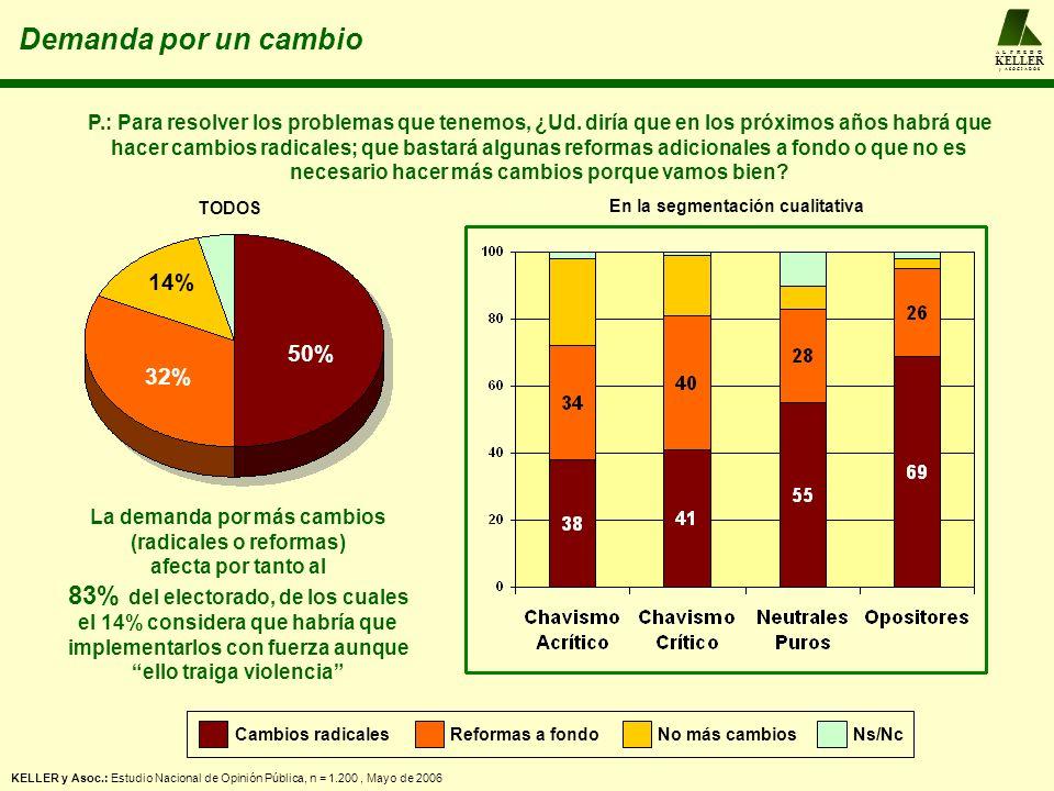 A L F R E D O KELLER y A S O C I A D O S KELLER y Asoc.: Estudio Nacional de Opinión Pública, n = 1.200, Mayo de 2006 50% 32% 14% P.: Para resolver los problemas que tenemos, ¿Ud.