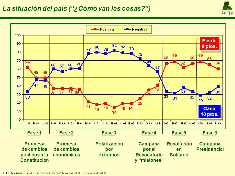 El desarrollo de las campañas A L F R E D O KELLER y A S O C I A D O S La campaña de Rosales Anular las ventajas competitivas de Chávez: único que se ocupa de los pobres el que redistribuye la riqueza nacional a quien apoya la mayoría popular Invitar a una comparación valorativa en positivo.