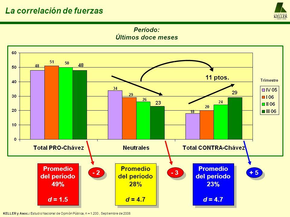 A L F R E D O KELLER y A S O C I A D O S La correlación de fuerzas Período: Últimos doce meses KELLER y Asoc.: Estudio Nacional de Opinión Pública, n = 1.200, Septiembre de 2006 Promedio del período 49% d = 1.5 Promedio del período 49% d = 1.5 Promedio del período 28% d = 4.7 Promedio del período 28% d = 4.7 Promedio del período 23% d = 4.7 Promedio del período 23% d = 4.7 - 2- 3+ 5 11 ptos.