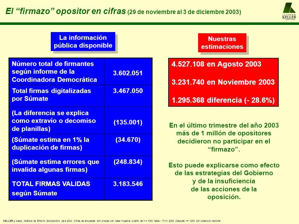 A L F R E D O KELLER y A S O C I A D O S El firmazo opositor en cifras (29 de noviembre al 3 de diciembre 2003) Número total de firmantes según informe de la Coordinadora Democrática 3.602.051 Total firmas digitalizadas por Súmate 3.467.050 (La diferencia se explica como extravío o decomiso de planillas) (135.001) (Súmate estima en 1% la duplicación de firmas) (34.670) (Súmate estima errores que invalida algunas firmas) (248.834) TOTAL FIRMAS VALIDAS según Súmate 3.183.546 La información pública disponible La información pública disponible KELLER y Asoc.: Análisis de Entorno Sociopolítico para 2004.