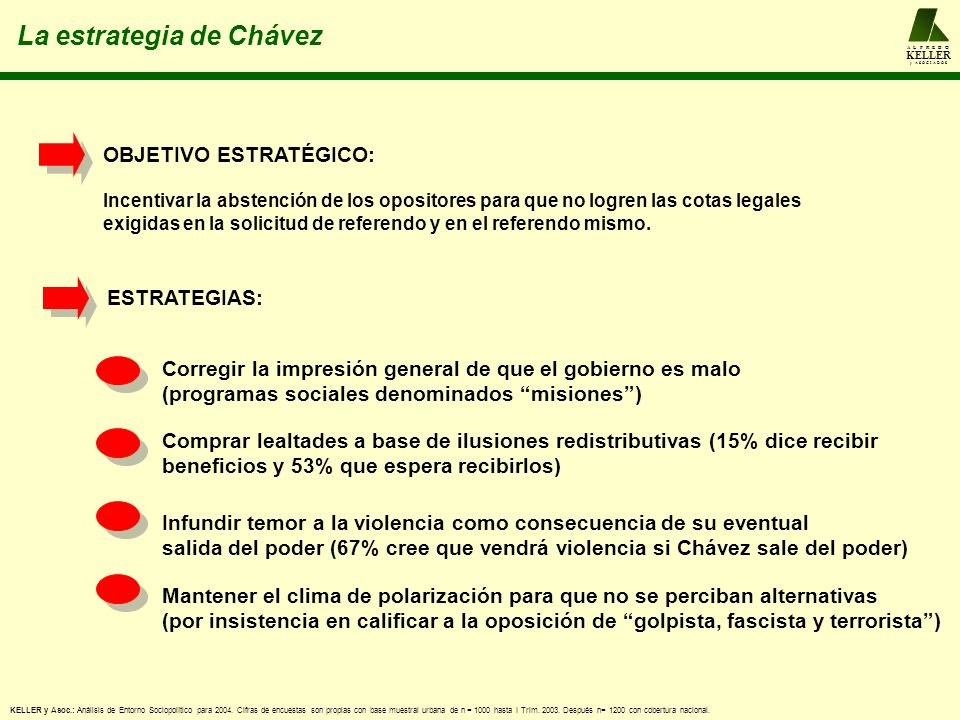 A L F R E D O KELLER y A S O C I A D O S La estrategia de Chávez Corregir la impresión general de que el gobierno es malo (programas sociales denominados misiones) Comprar lealtades a base de ilusiones redistributivas (15% dice recibir beneficios y 53% que espera recibirlos) Infundir temor a la violencia como consecuencia de su eventual salida del poder (67% cree que vendrá violencia si Chávez sale del poder) Mantener el clima de polarización para que no se perciban alternativas (por insistencia en calificar a la oposición de golpista, fascista y terrorista) OBJETIVO ESTRATÉGICO: Incentivar la abstención de los opositores para que no logren las cotas legales exigidas en la solicitud de referendo y en el referendo mismo.