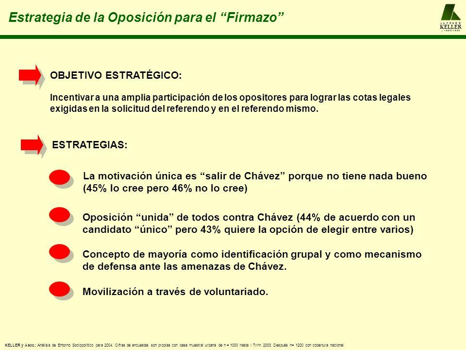 A L F R E D O KELLER y A S O C I A D O S Estrategia de la Oposición para el Firmazo La motivación única es salir de Chávez porque no tiene nada bueno (45% lo cree pero 46% no lo cree) Oposición unida de todos contra Chávez (44% de acuerdo con un candidato único pero 43% quiere la opción de elegir entre varios) Concepto de mayoría como identificación grupal y como mecanismo de defensa ante las amenazas de Chávez.