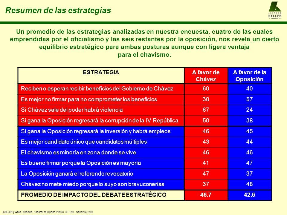 Resumen de las estrategias A L F R E D O KELLER y A S O C I A D O S KELLER y Asoc.: Encuesta Nacional de Opinión Pública, n = 1200, Noviembre 2003 ESTRATEGIAA favor de Chávez A favor de la Oposición Reciben o esperan recibir beneficios del Gobierno de Chávez6040 Es mejor no firmar para no comprometer los beneficios3057 Si Chávez sale del poder habrá violencia6724 Si gana la Oposición regresará la corrupción de la IV República5038 Si gana la Oposición regresará la inversión y habrá empleos4645 Es mejor candidato único que candidatos múltiples4344 El chavismo es minoría en zona donde se vive46 Es bueno firmar porque la Oposición es mayoría4147 La Oposición ganará el referendo revocatorio4737 Chávez no mete miedo porque lo suyo son bravuconerías3748 PROMEDIO DE IMPACTO DEL DEBATE ESTRATÉGICO46.742.6 Un promedio de las estrategias analizadas en nuestra encuesta, cuatro de las cuales emprendidas por el oficialismo y las seis restantes por la oposición, nos revela un cierto equilibrio estratégico para ambas posturas aunque con ligera ventaja para el chavismo.
