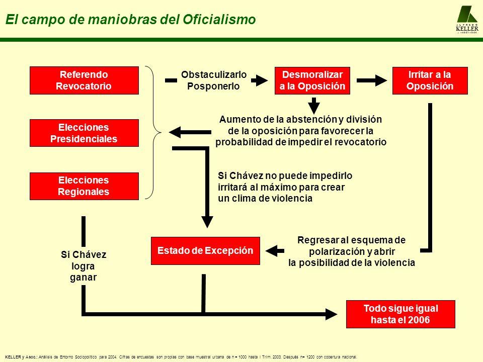 A L F R E D O KELLER y A S O C I A D O S El campo de maniobras del Oficialismo Referendo Revocatorio Todo sigue igual hasta el 2006 Si Chávez logra ga
