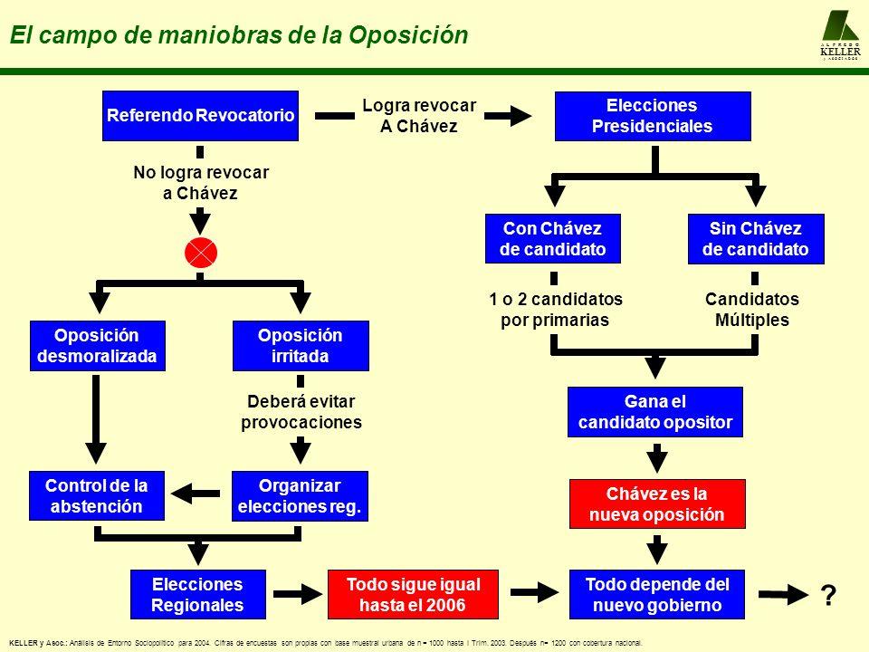 A L F R E D O KELLER y A S O C I A D O S El campo de maniobras de la Oposición Referendo Revocatorio No logra revocar a Chávez Logra revocar A Chávez