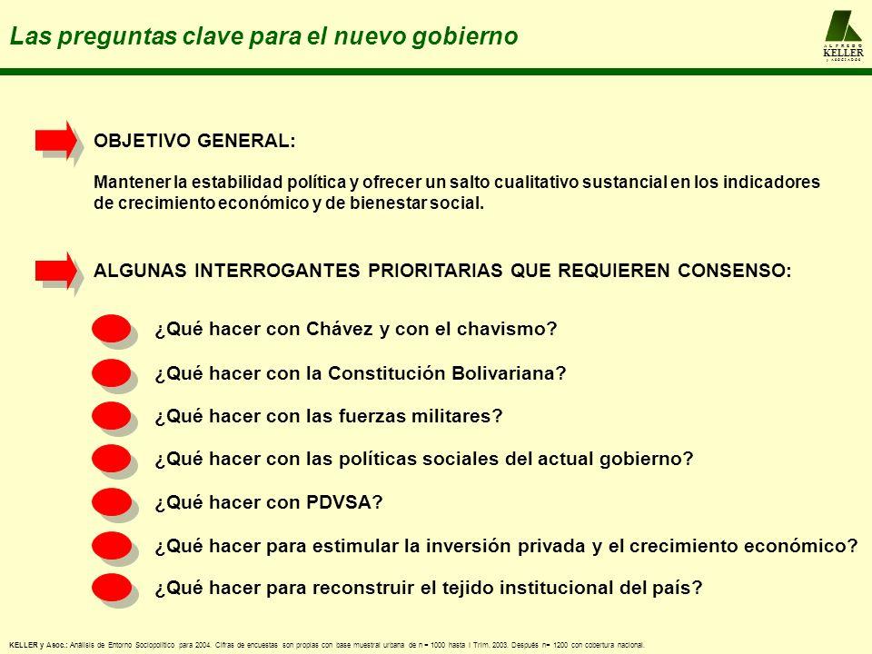 A L F R E D O KELLER y A S O C I A D O S Las preguntas clave para el nuevo gobierno KELLER y Asoc.: Análisis de Entorno Sociopolítico para 2004.