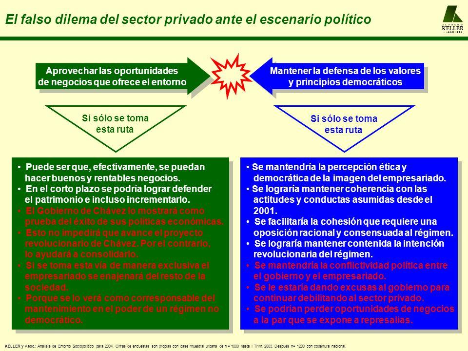 A L F R E D O KELLER y A S O C I A D O S El falso dilema del sector privado ante el escenario político KELLER y Asoc.: Análisis de Entorno Sociopolítico para 2004.