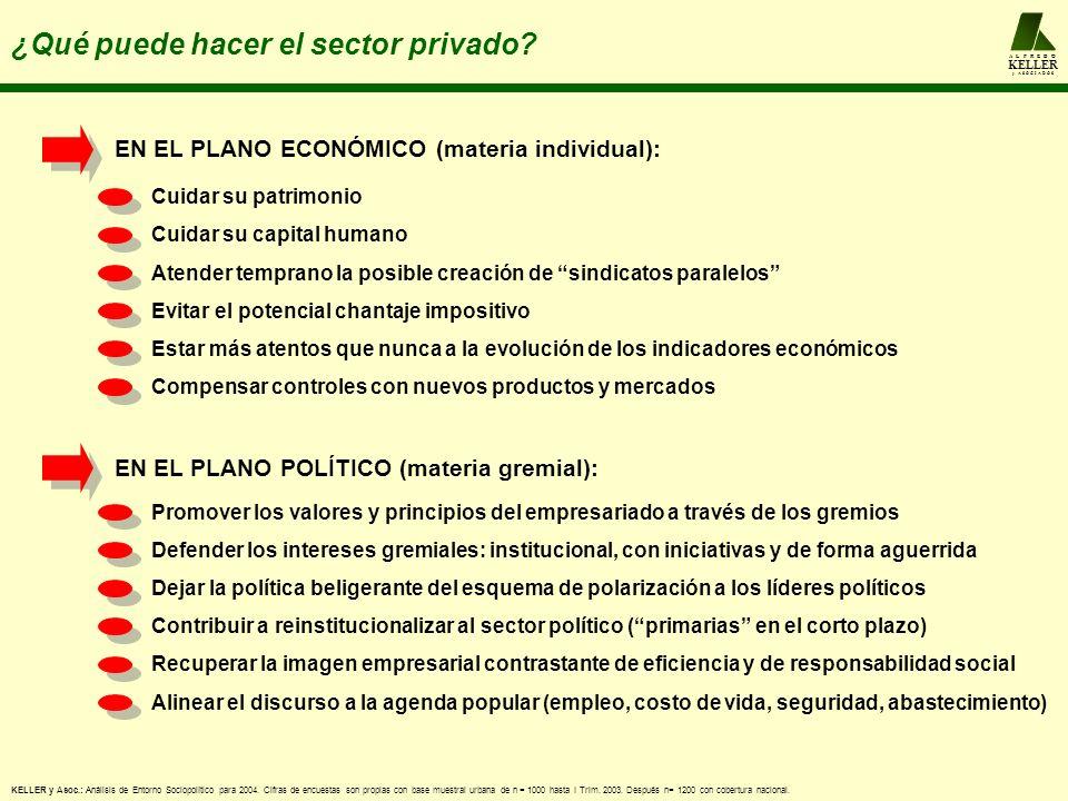 A L F R E D O KELLER y A S O C I A D O S ¿Qué puede hacer el sector privado? KELLER y Asoc.: Análisis de Entorno Sociopolítico para 2004. Cifras de en