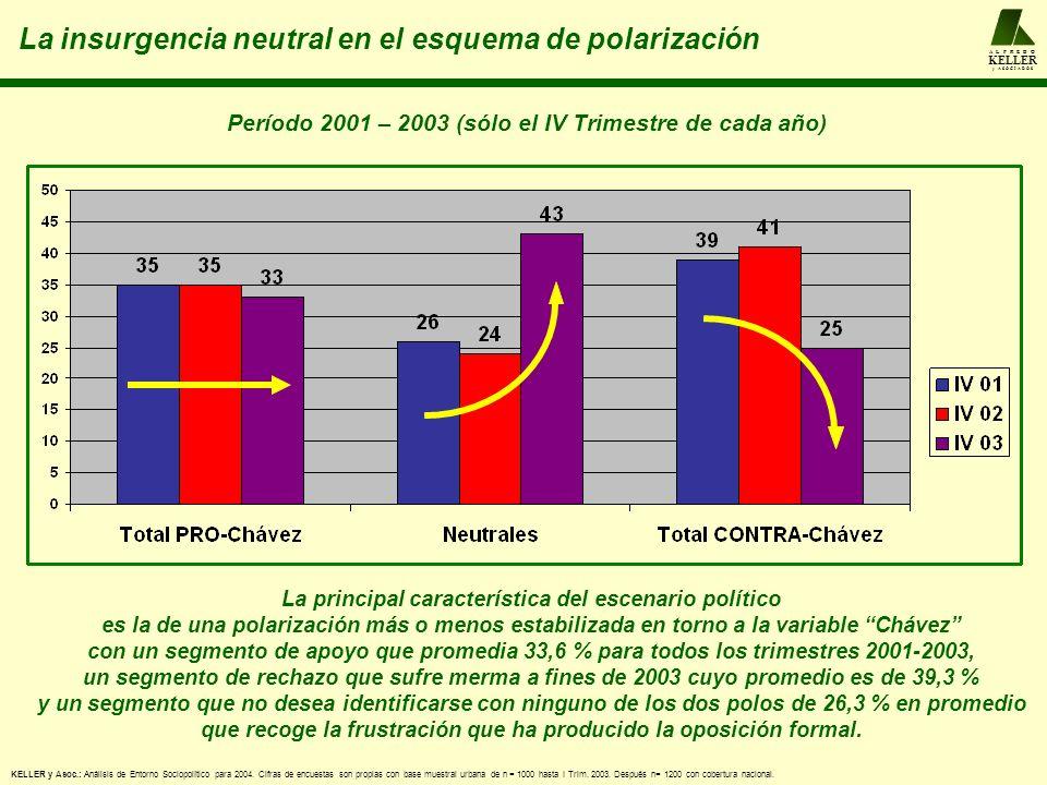 La principal característica del escenario político es la de una polarización más o menos estabilizada en torno a la variable Chávez con un segmento de apoyo que promedia 33,6 % para todos los trimestres 2001-2003, un segmento de rechazo que sufre merma a fines de 2003 cuyo promedio es de 39,3 % y un segmento que no desea identificarse con ninguno de los dos polos de 26,3 % en promedio que recoge la frustración que ha producido la oposición formal.