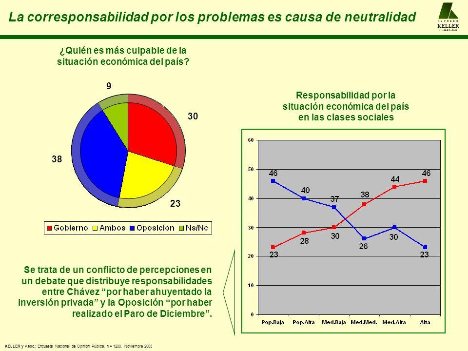 La corresponsabilidad por los problemas es causa de neutralidad A L F R E D O KELLER y A S O C I A D O S KELLER y Asoc.: Encuesta Nacional de Opinión