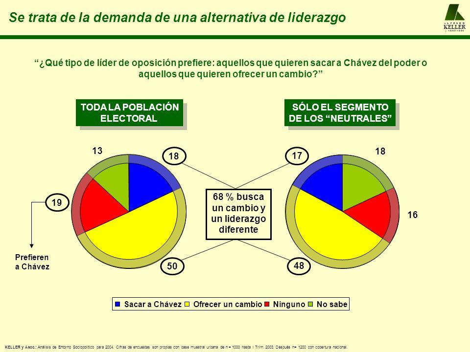 Sacar a ChávezOfrecer un cambioNingunoNo sabe 18 ¿Qué tipo de líder de oposición prefiere: aquellos que quieren sacar a Chávez del poder o aquellos que quieren ofrecer un cambio.