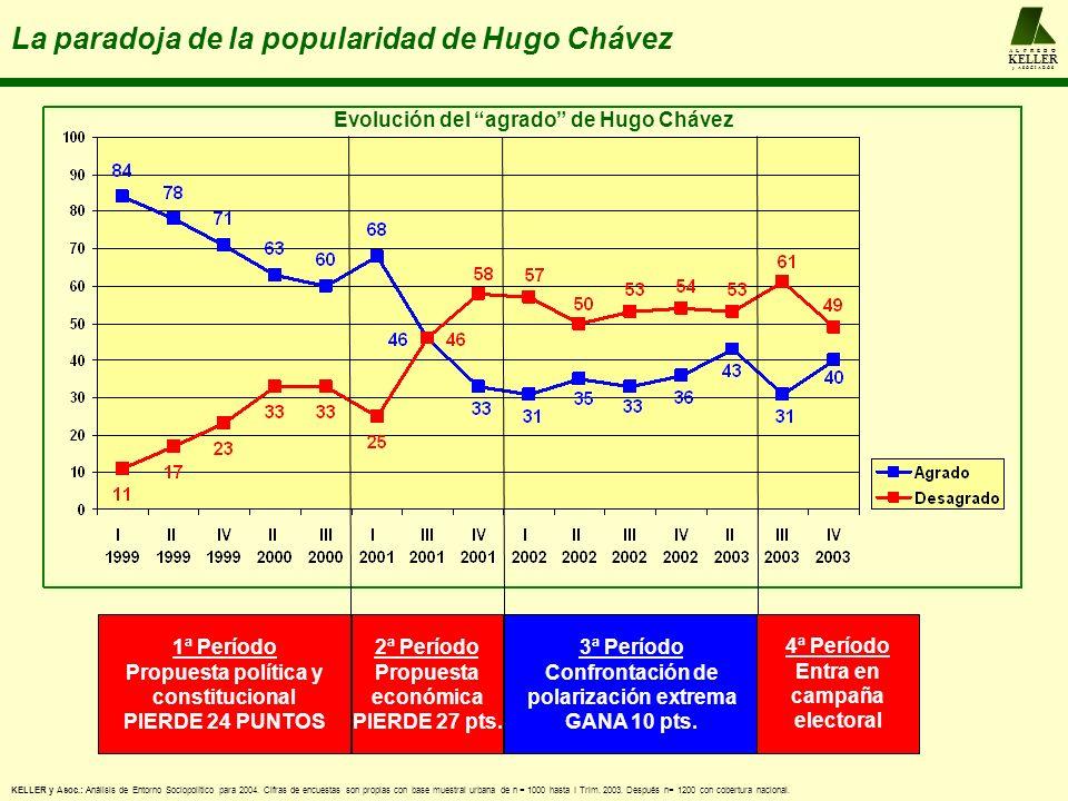 A L F R E D O KELLER y A S O C I A D O S La paradoja de la popularidad de Hugo Chávez Evolución del agrado de Hugo Chávez 1ª Período Propuesta política y constitucional PIERDE 24 PUNTOS 2ª Período Propuesta económica PIERDE 27 pts.
