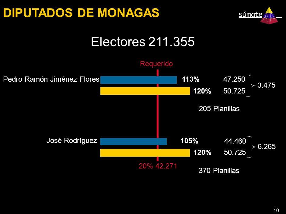 10 DIPUTADOS DE MONAGAS Requerido Electores 211.355 20% 42.271 113% Pedro Ramón Jiménez Flores 47.250 120% 50.725 3.475 205 Planillas 105% José Rodríguez 44.460 120% 50.725 6.265 370 Planillas