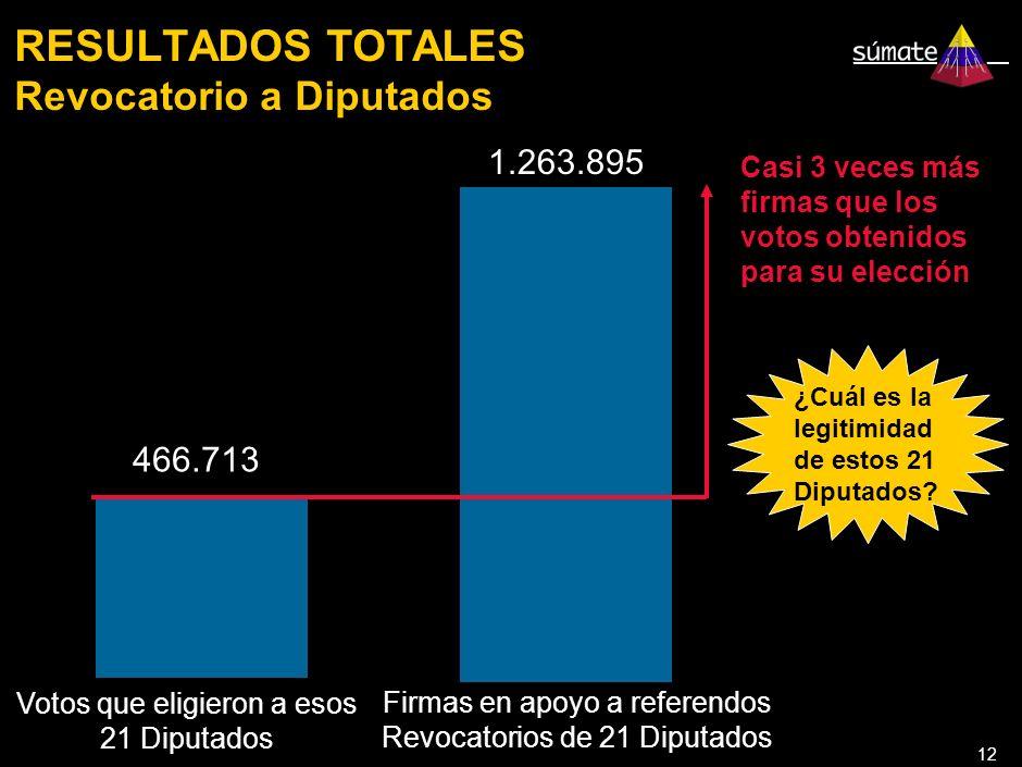 12 RESULTADOS TOTALES Revocatorio a Diputados Votos que eligieron a esos 21 Diputados 1.263.895 466.713 Firmas en apoyo a referendos Revocatorios de 21 Diputados Casi 3 veces más firmas que los votos obtenidos para su elección ¿Cuál es la legitimidad de estos 21 Diputados