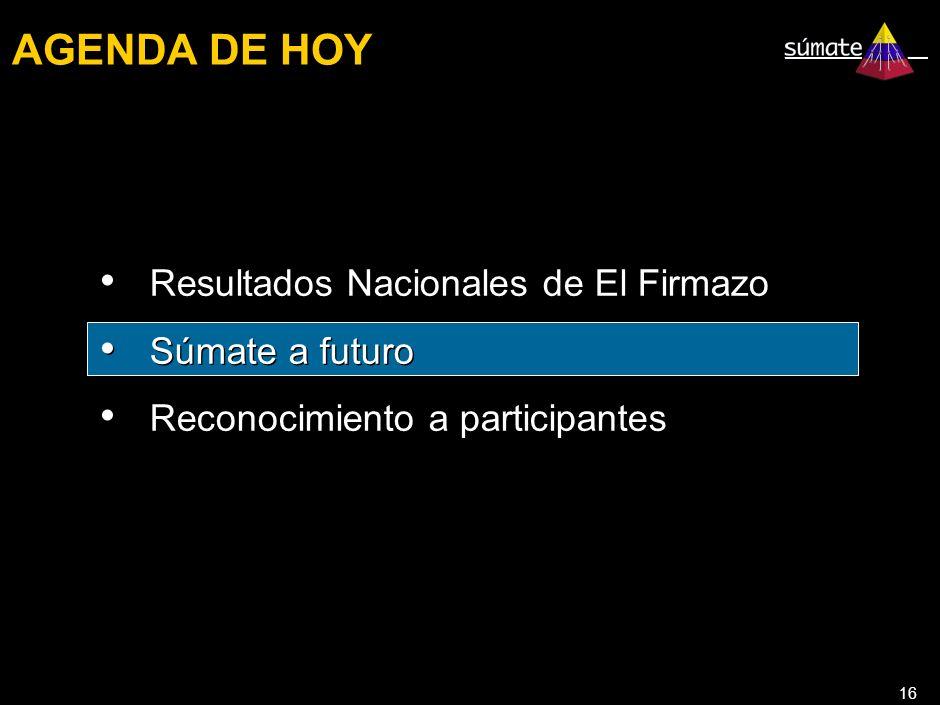 16 AGENDA DE HOY Resultados Nacionales de El Firmazo Súmate a futuro Reconocimiento a participantes Resultados Nacionales de El Firmazo Súmate a futuro Reconocimiento a participantes