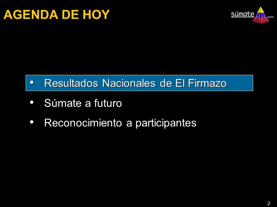 2 AGENDA DE HOY Resultados Nacionales de El Firmazo Súmate a futuro Reconocimiento a participantes Resultados Nacionales de El Firmazo Súmate a futuro Reconocimiento a participantes