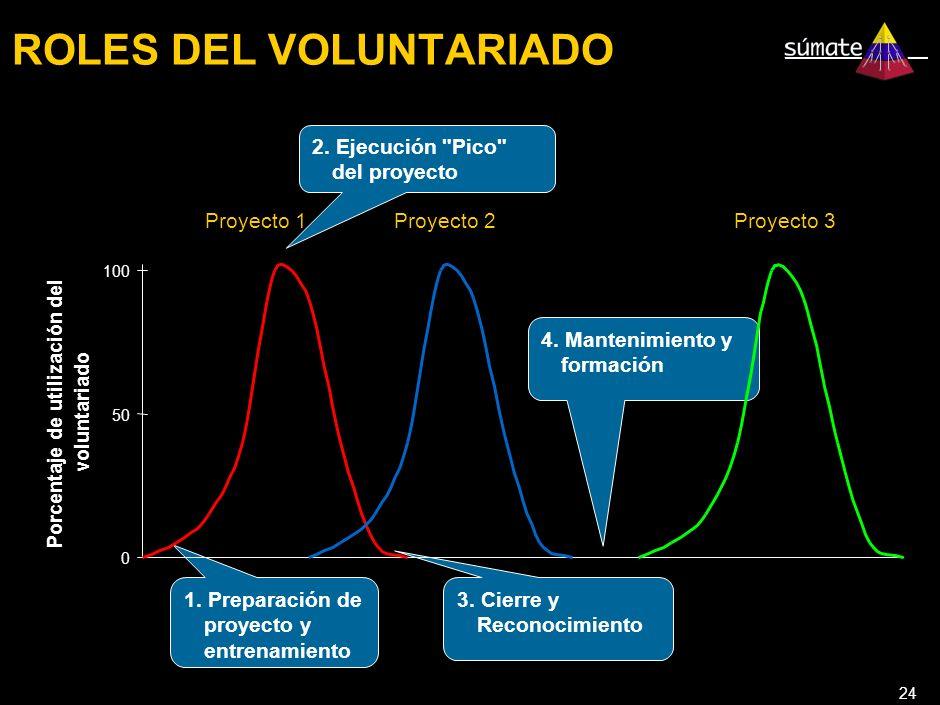 24 ROLES DEL VOLUNTARIADO Proyecto 1 1. Preparación de proyecto y entrenamiento 2.