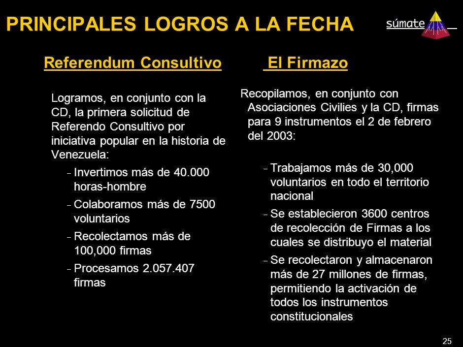 25 PRINCIPALES LOGROS A LA FECHA Referendum Consultivo Logramos, en conjunto con la CD, la primera solicitud de Referendo Consultivo por iniciativa popular en la historia de Venezuela: Invertimos más de 40.000 horas-hombre Colaboramos más de 7500 voluntarios Recolectamos más de 100,000 firmas Procesamos 2.057.407 firmas El Firmazo Recopilamos, en conjunto con Asociaciones Civilies y la CD, firmas para 9 instrumentos el 2 de febrero del 2003: Trabajamos más de 30,000 voluntarios en todo el territorio nacional Se establecieron 3600 centros de recolección de Firmas a los cuales se distribuyo el material Se recolectaron y almacenaron más de 27 millones de firmas, permitiendo la activación de todos los instrumentos constitucionales