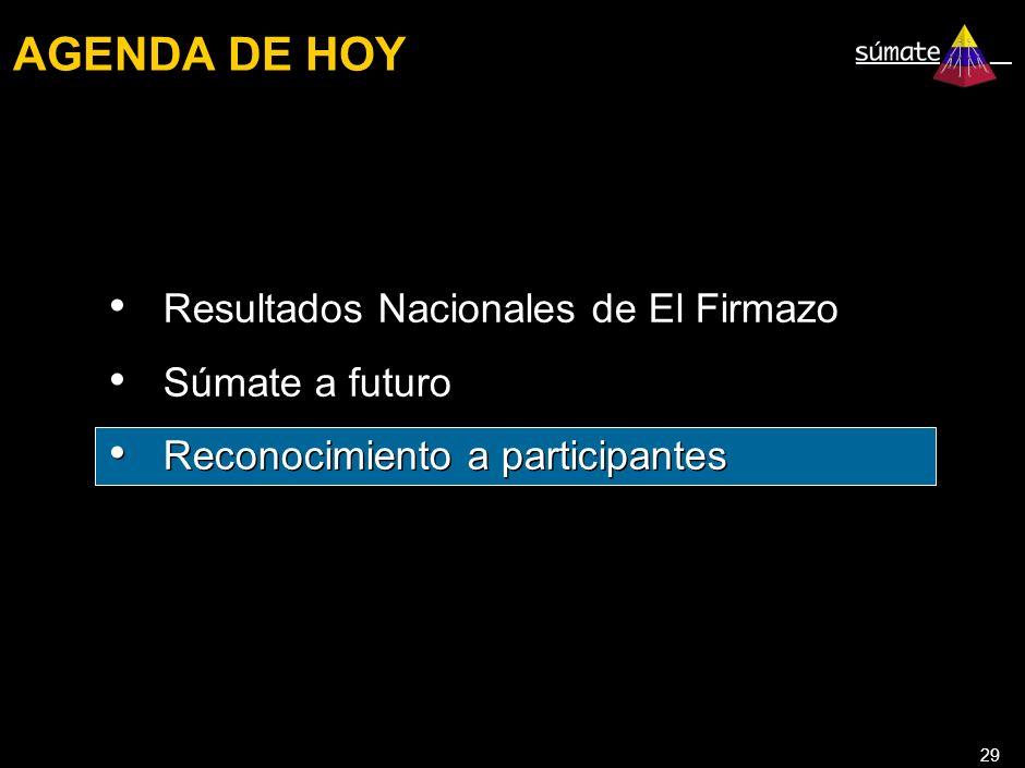 29 AGENDA DE HOY Resultados Nacionales de El Firmazo Súmate a futuro Reconocimiento a participantes Resultados Nacionales de El Firmazo Súmate a futuro Reconocimiento a participantes