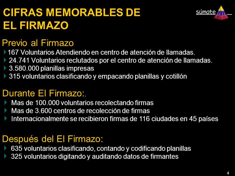 4 CIFRAS MEMORABLES DE EL FIRMAZO Previo al Firmazo 167 Voluntarios Atendiendo en centro de atención de llamadas.
