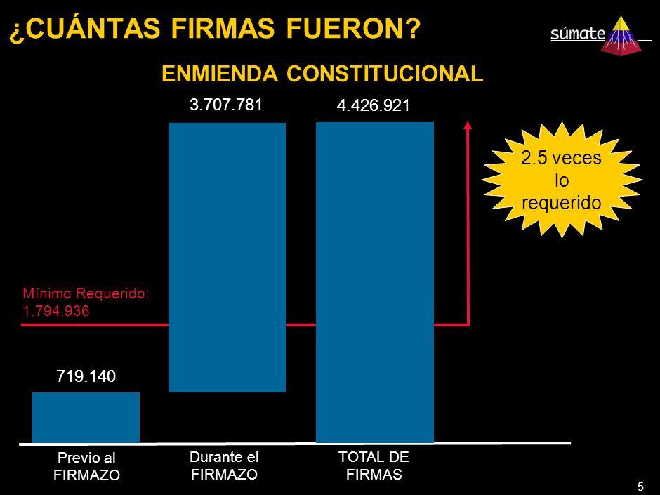 5 ¿CUÁNTAS FIRMAS FUERON.