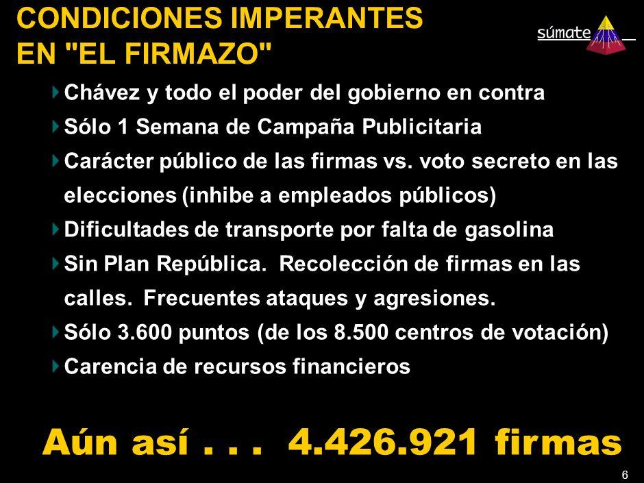 6 CONDICIONES IMPERANTES EN EL FIRMAZO Chávez y todo el poder del gobierno en contra Sólo 1 Semana de Campaña Publicitaria Carácter público de las firmas vs.