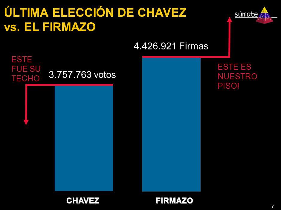 7 ÚLTIMA ELECCIÓN DE CHAVEZ vs. EL FIRMAZO CHAVEZ FIRMAZO ESTE FUE SU TECHO ESTE ES NUESTRO PISO.