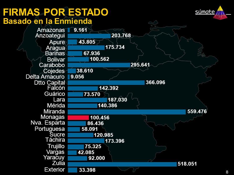 8 FIRMAS POR ESTADO Basado en la Enmienda 9.161 203.768 43.805 175.734 67.936 100.562 295.641 38.610 9.056 366.096 142.392 73.570 187.030 140.386 559.476 100.456 86.436 58.091 120.985 173.396 75.325 42.085 92.000 518.051 Amazonas Anzoategui Apure Aragua Barinas Bolivar Carabobo Cojedes Delta Amacuro Dtto Capital Falcón Guárico Lara Mérida Miranda Monagas Nva.