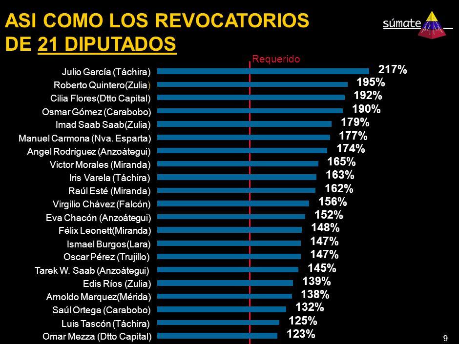 9 ASI COMO LOS REVOCATORIOS DE 21 DIPUTADOS 123% 125% 132% 138% 139% 145% 147% 148% 152% 156% 162% 163% 165% 174% 177% 179% 190% 192% 195% 217% Omar Mezza (Dtto Capital) Luis Tascón (Táchira) Saúl Ortega (Carabobo) Arnoldo Marquez(Mérida) Edis Ríos (Zulia) Tarek W.
