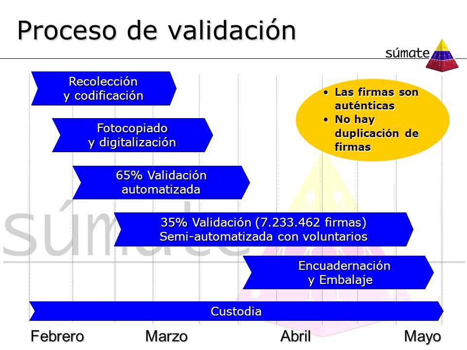Proceso de validación Febrero Marzo AbrilMayo Recolección y codificación Fotocopiado y digitalización 65% Validación automatizada 35% Validación (7.23