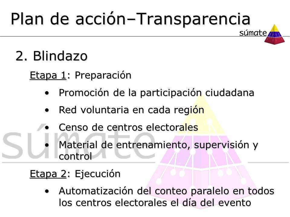 2. Blindazo Etapa 1: Preparación Promoción de la participación ciudadanaPromoción de la participación ciudadana Red voluntaria en cada regiónRed volun