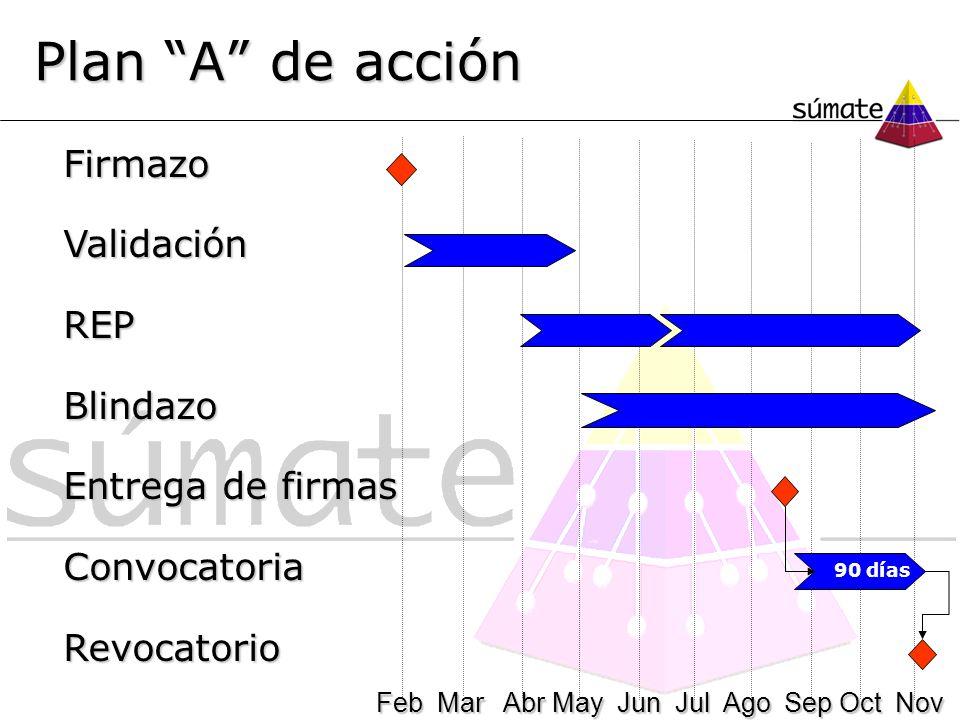 Plan A de acción Feb Mar Abr May Jun Jul Ago Sep Oct Nov Feb Mar Abr May Jun Jul Ago Sep Oct Nov 90 días FirmazoValidaciónREPBlindazo Entrega de firma