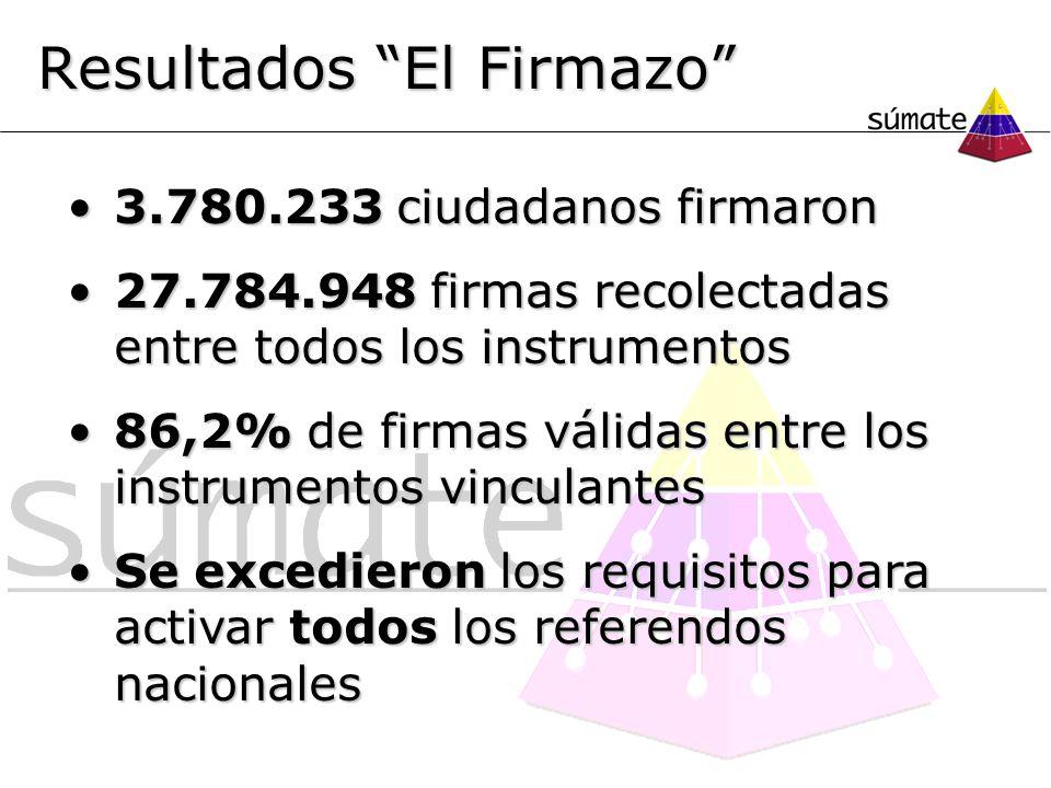 Resultados El Firmazo 3.780.233 ciudadanos firmaron3.780.233 ciudadanos firmaron 27.784.948 firmas recolectadas entre todos los instrumentos27.784.948