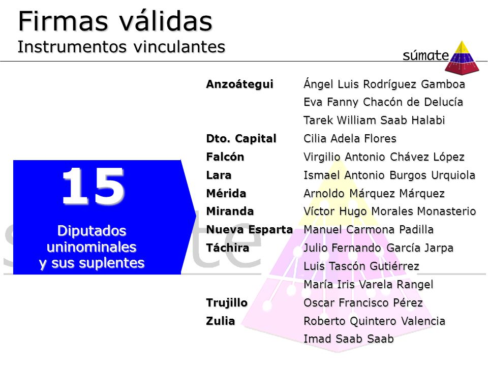 AnzoáteguiÁngel Luis Rodríguez Gamboa Eva Fanny Chacón de Delucía Eva Fanny Chacón de Delucía Tarek William Saab Halabi Tarek William Saab Halabi Dto.