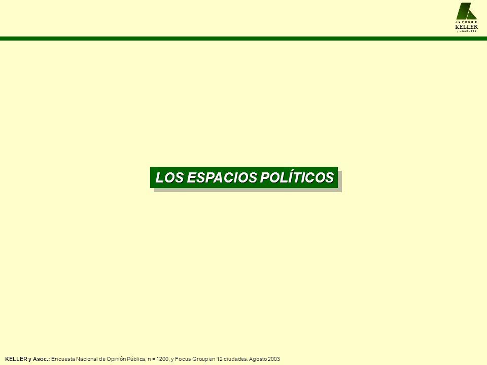 A L F R E D O KELLER y A S O C I A D O S LOS ESPACIOS POLÍTICOS KELLER y Asoc.: Encuesta Nacional de Opinión Pública, n = 1200, y Focus Group en 12 ci