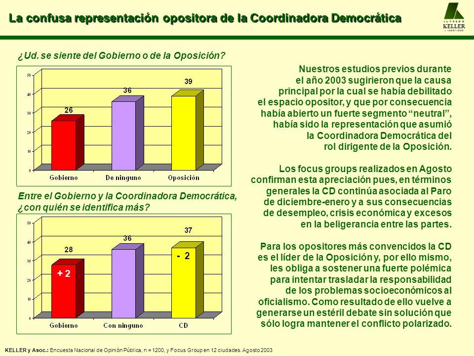 La confusa representación opositora de la Coordinadora Democrática A L F R E D O KELLER y A S O C I A D O S KELLER y Asoc.: Encuesta Nacional de Opini
