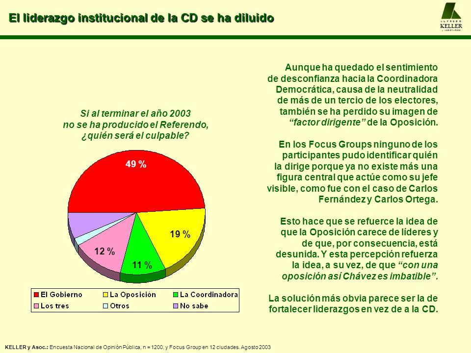 El liderazgo institucional de la CD se ha diluido A L F R E D O KELLER y A S O C I A D O S 49 % 19 % 11 % 12 % Si al terminar el año 2003 no se ha pro